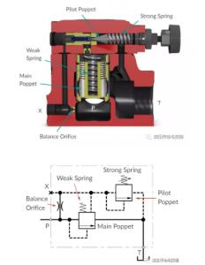 Structure diagram of relief valve1