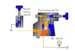 Structure diagram of relief valve2