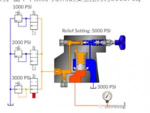 Structure diagram of relief valve3