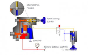 Structure diagram of relief valve5